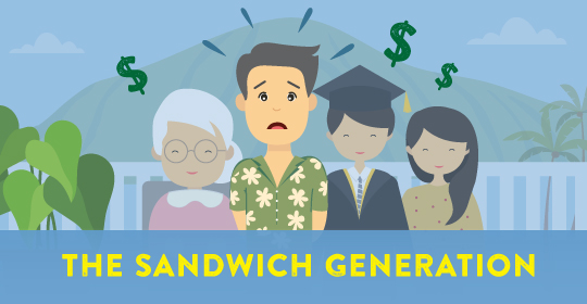 The Financial Burden of Caring for Multiple Generations